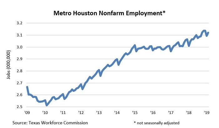 Employment Feb