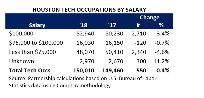 Tech by Salary 2 April 2019