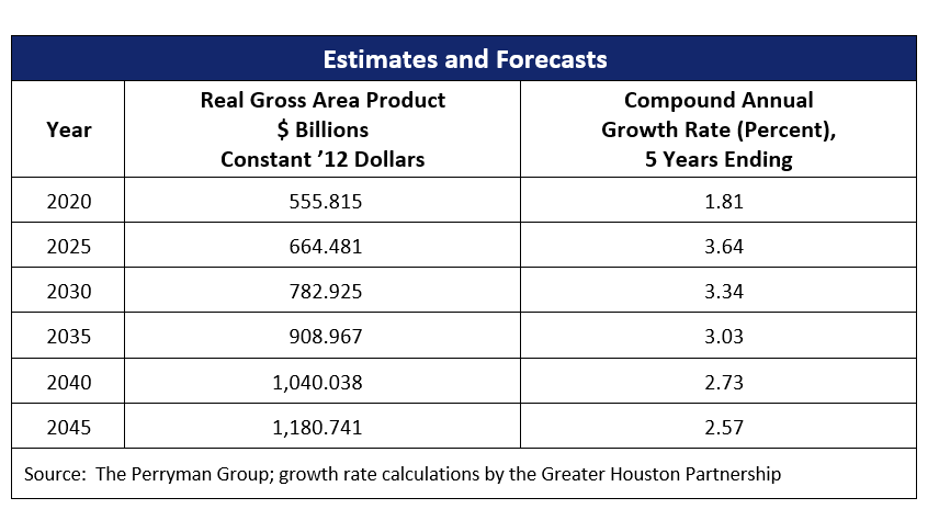Gross Area Product_Data
