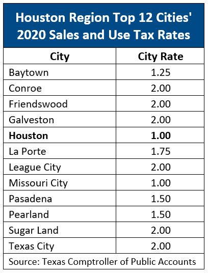 Sales Tax Rates 12 Houston-area Cities