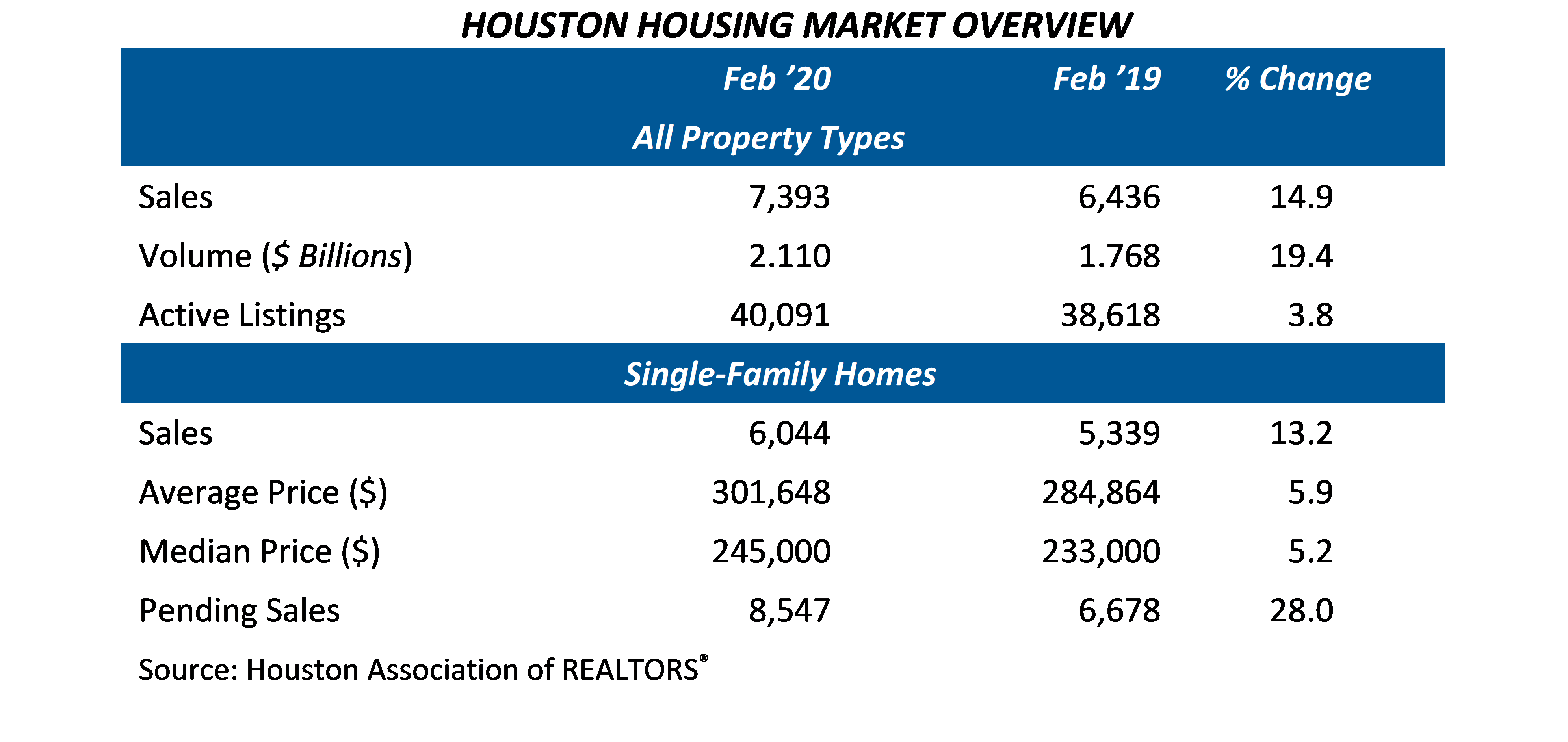 Home Sales table - Feb 20