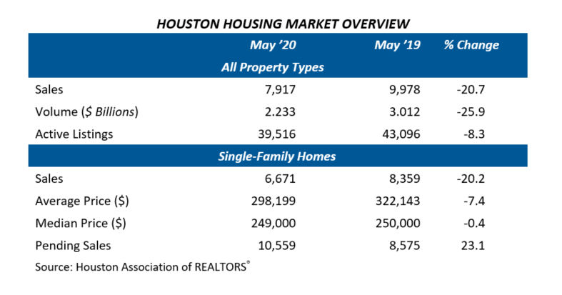 May Home Sales Table
