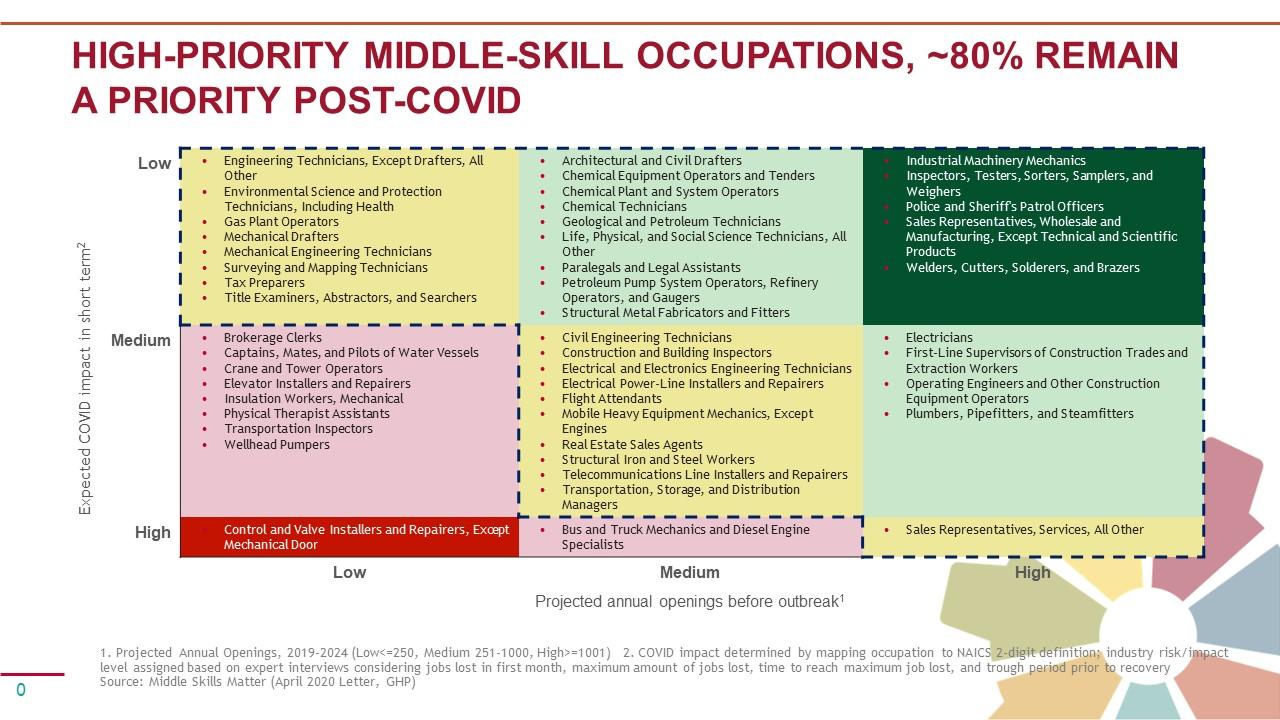 UpSkill Houston Jobs Analysis