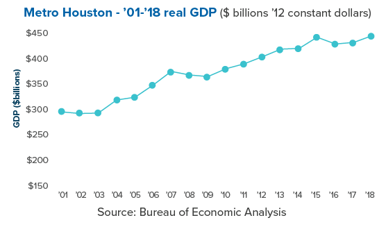 Q3-20 Houston Talking Point Chart GDP growth