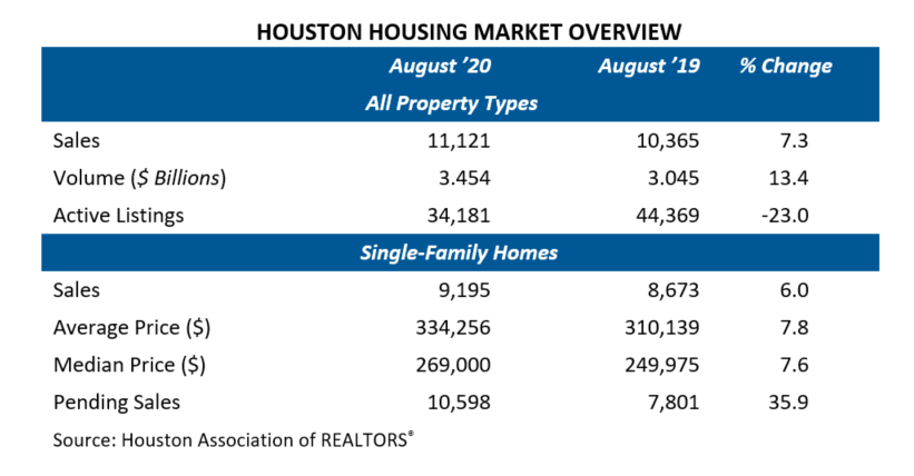 August Home Sales Table