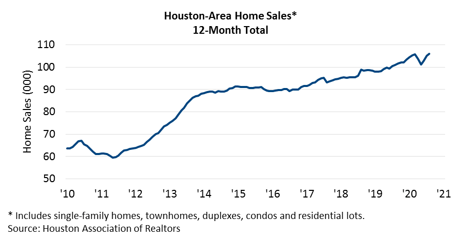 Homes Sales August