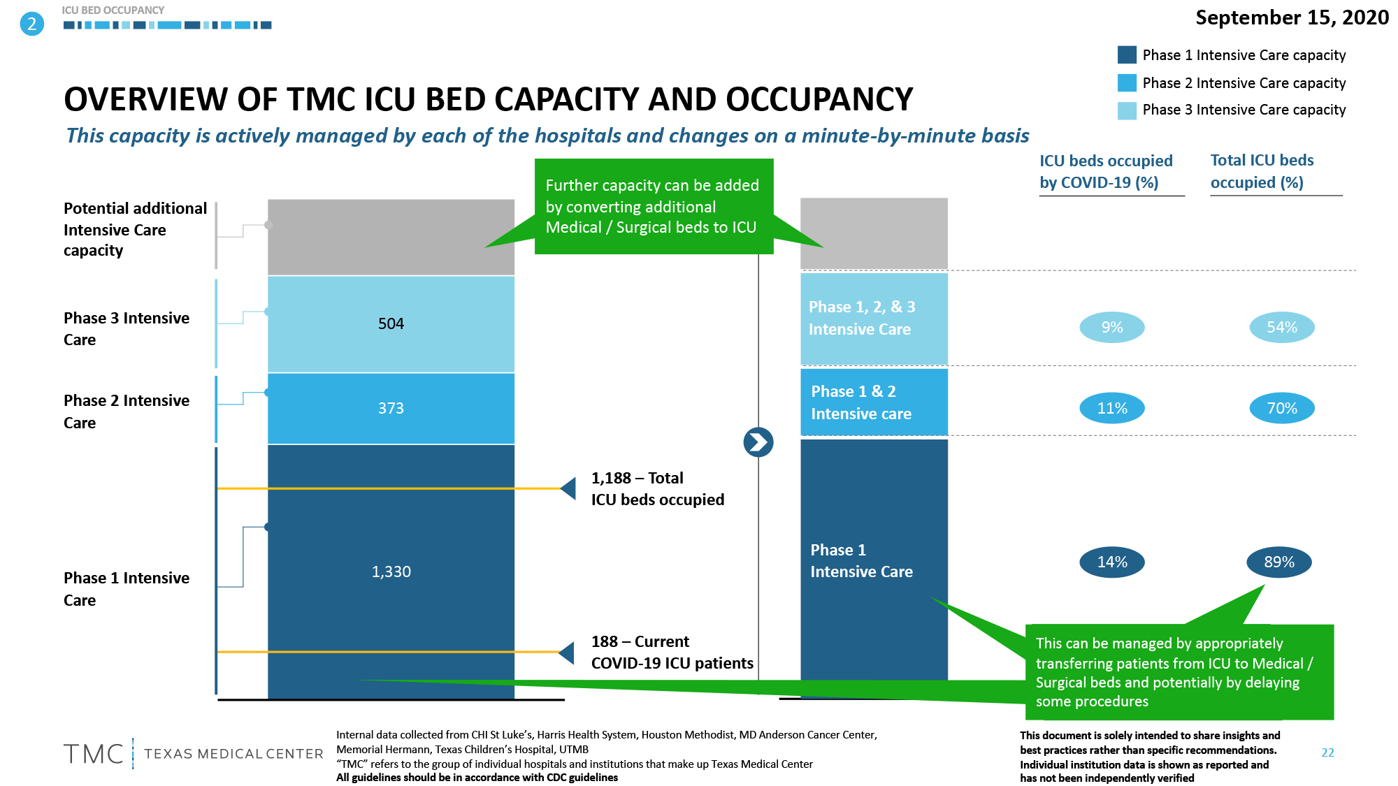 bed capacity and occupancy