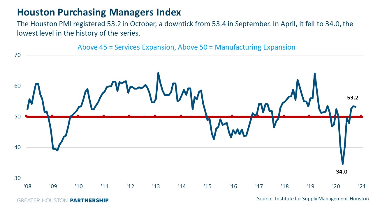 Purchasing Managers Index for Covid Dashboard.jpg