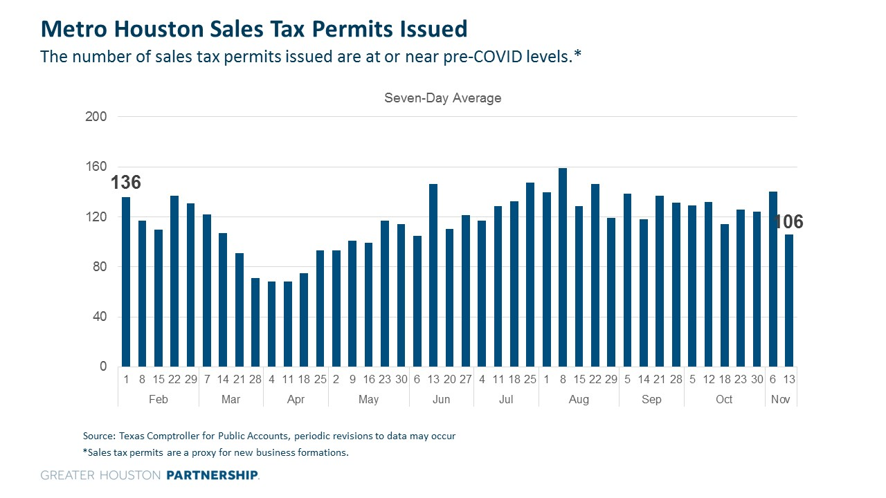 Sales Tax Permits - COVID Dashboard.jpg