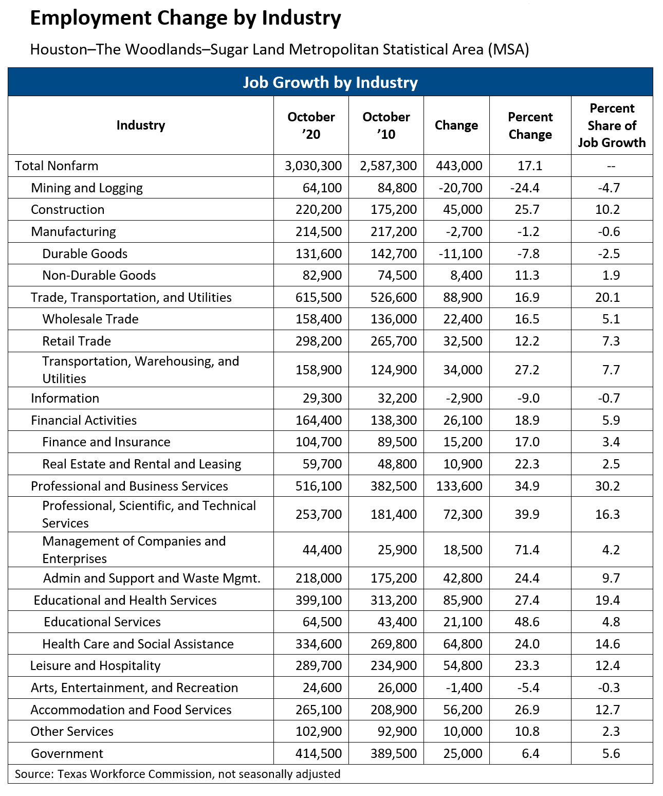 Houston Employment Change by Industry