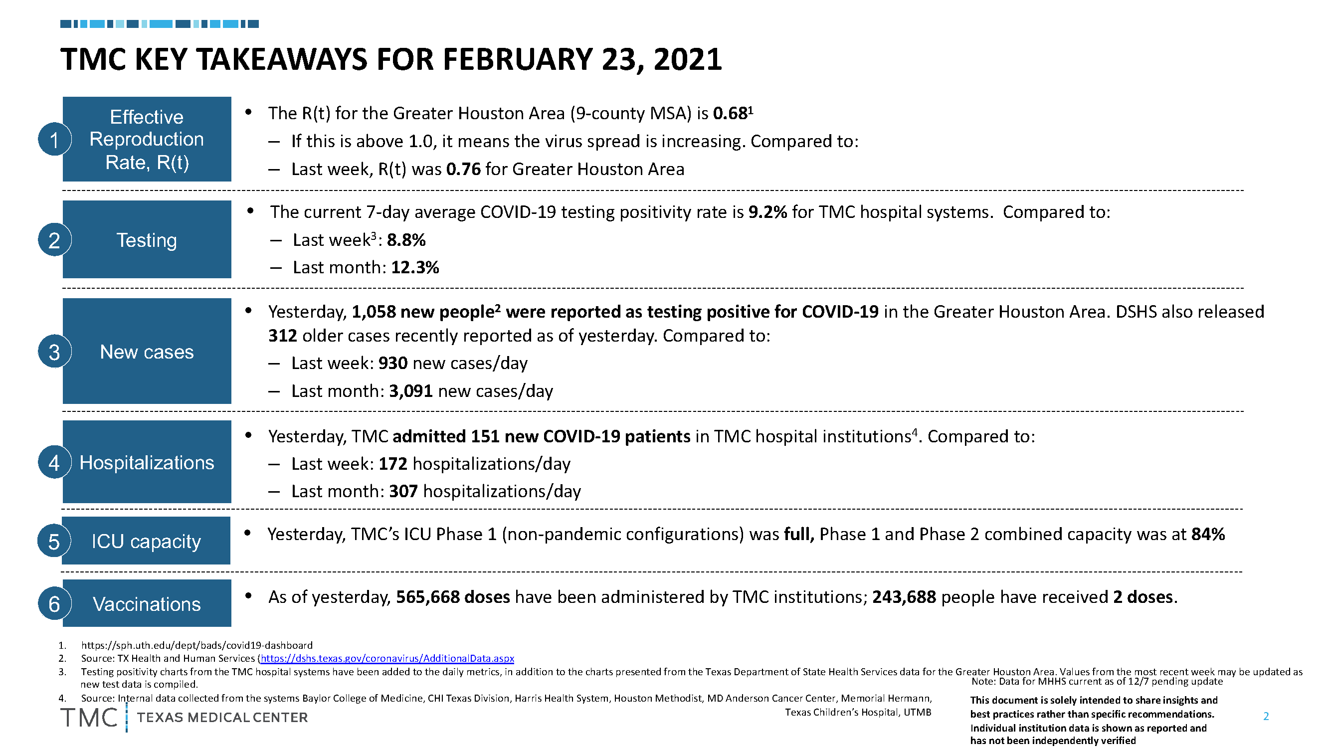 TMC-COVID-19-Monitoring-Metrics-2-23-2021_Key Takeaways.png