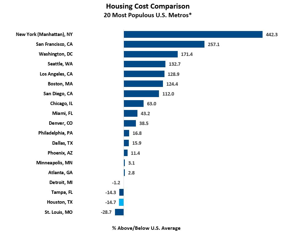 Housing COLI 2020 Annual Avg