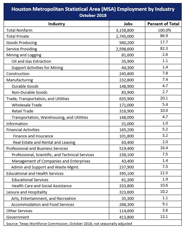 Employment by Industry Data