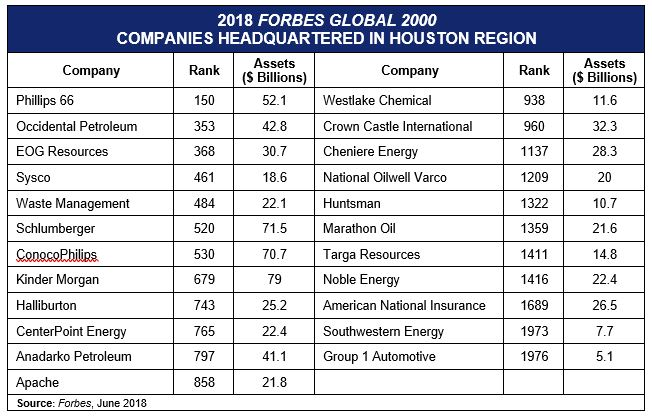 Forbes Global 2000 Table