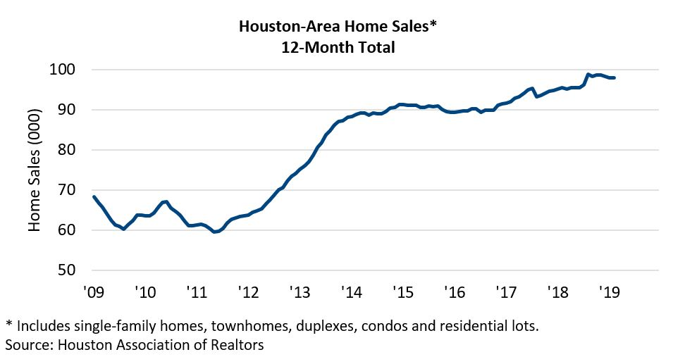 Home Sales Feb '19