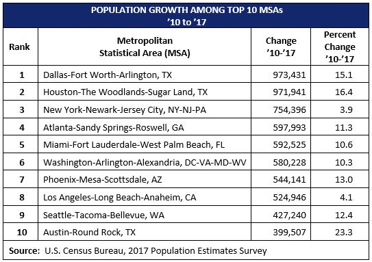 Population Growth - Top 10 Metros
