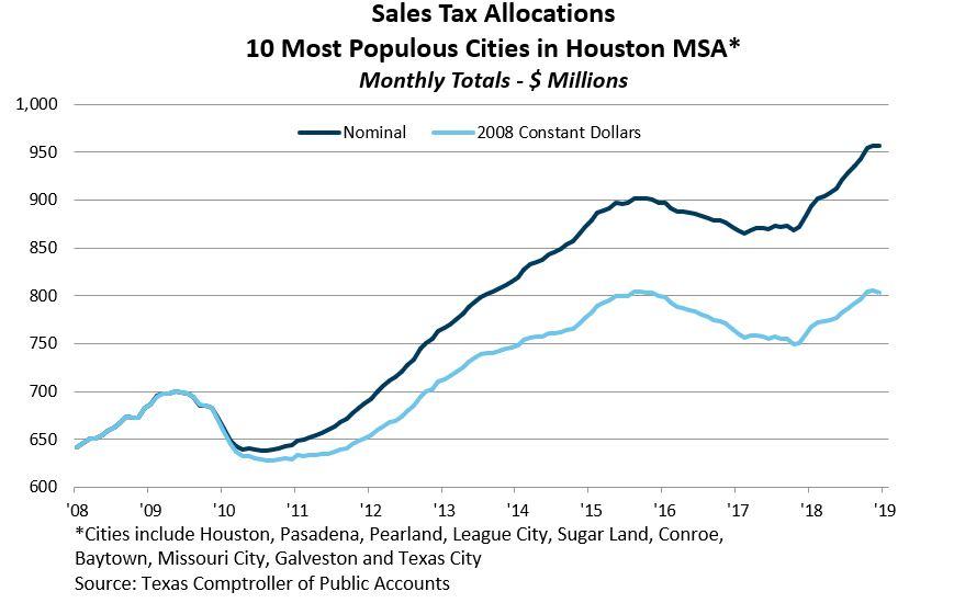 Texas Sales Tax >> Sales Tax